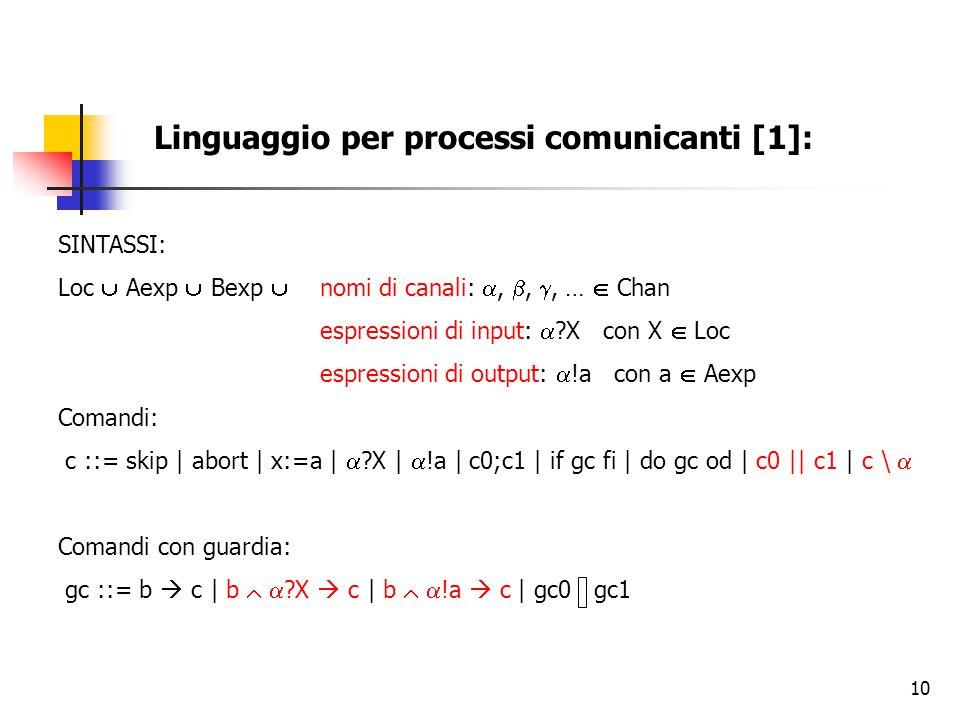 Linguaggio per processi comunicanti [1]: